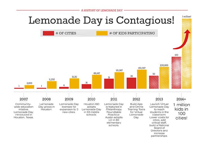 Lemonade Day Chart