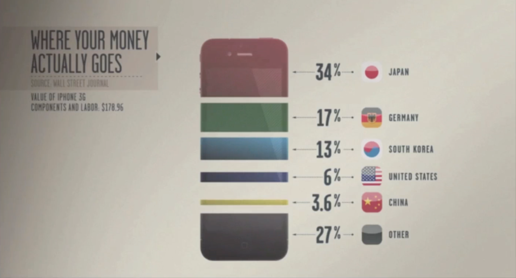 iPhone Anatomy - Where your money actually goes