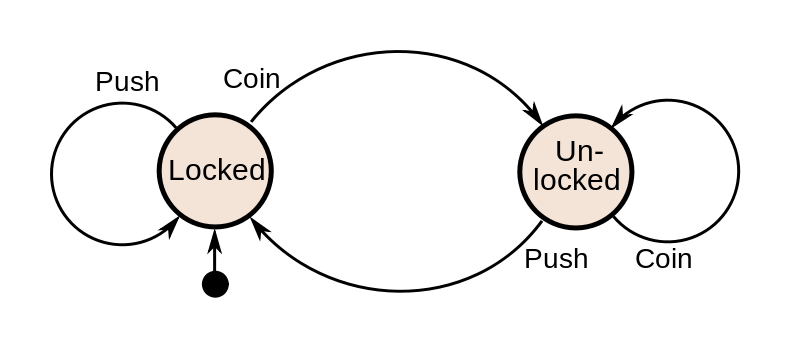 State representation of turnstile machine