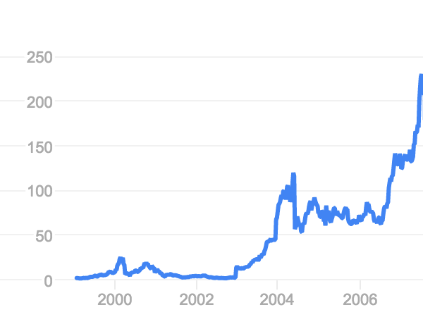 BB Stock Price Going Up